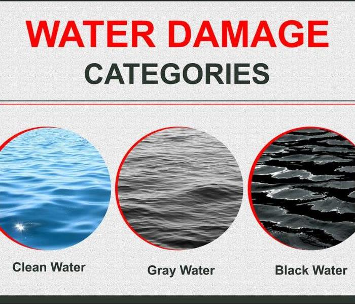 Three categories of water: clean water, grey water, and black water